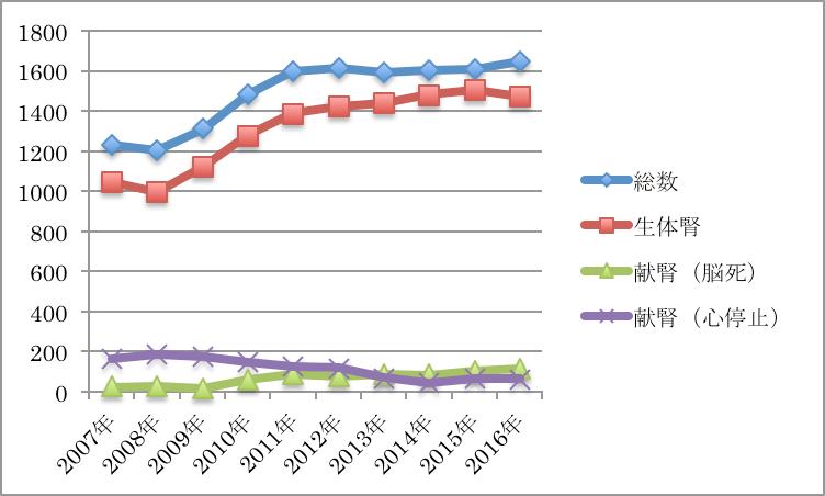 腎移植件数の年次推移